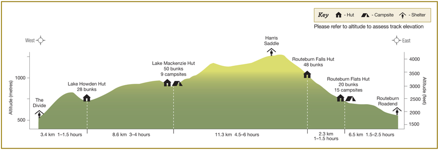 routeburn-track-profile